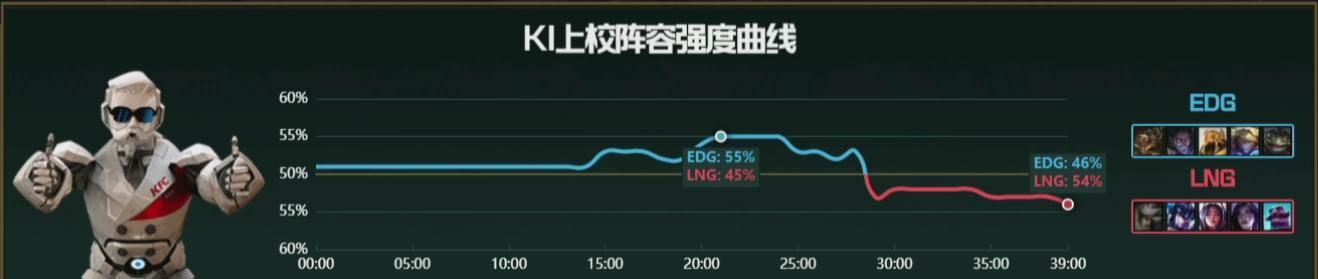 【战报】四杀沙皇显神威 EDG客场作战击败LNG