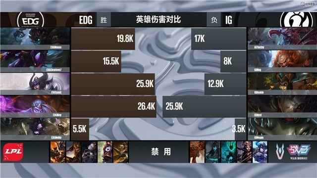 【战报】EDG稳住前期优势 3:2击败IG率先进军决赛